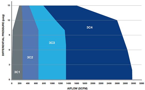Universal Blower Pac 3C-PAC Airflow Chart