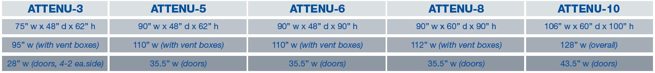 Universal Blower Pac ATTENU-PAC Dimensional Chart