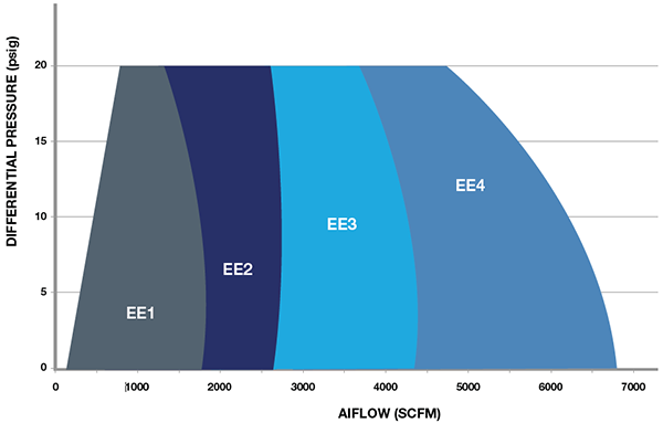 Universal Blower Pac EE-PAC Pressure Chart
